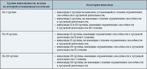 Фиксированная выплата установлена в размере 3935 рублей, что на 24,66 руб