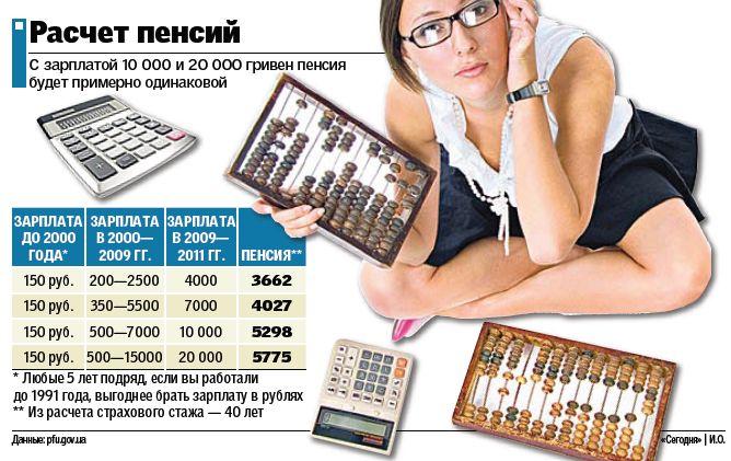 Как рассчитать пенсию самостоятельно калькулятор - Ve-sim.ru